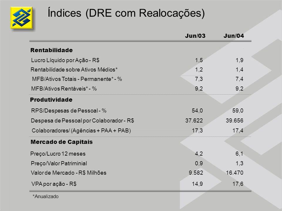 Índices (DRE com Realocações) Jun/03Jun/04 Rentabilidade Lucro Líquido por Ação - R$1,51,9 Rentabilidade sobre Ativos Médios*1,21,4 MFB/Ativos Totais