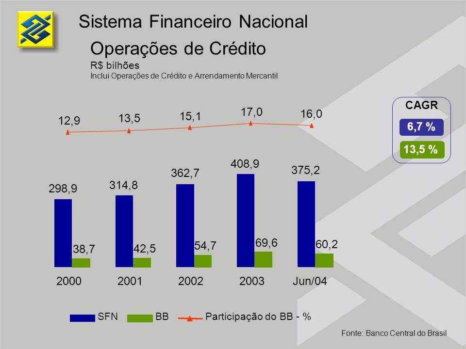 13,5 % 6,7 % CAGR Operações de Crédito R$ bilhões Inclui Operações de Crédito e Arrendamento Mercantil Sistema Financeiro Nacional Fonte: Banco Centra