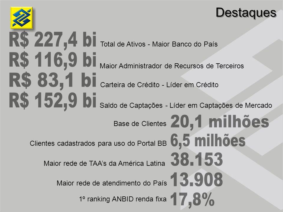 Comércio Exterior VarejoComercialAgronegócios AA - BC-DE-H 58,3 30,4 11,3 89,5 8,0 2,5 83,3 15,0 1,7 83,1 16,4 0,5 79,1 16,1 4,8 78,7 14,9 6,4 BB SFN(*) X (*) Fonte: Banco Central do Brasil Carteiras de Crédito por Risco %