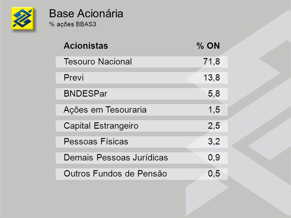Performance BB ON x Ibovespa base 100 = 31/12/2002 14,1 14,5 9,6 100,0 Jun/03Jul/03Ago/03Set/03Out/03Nov/03Dez/03Jan/04Fev/04Mar/04Abr/04Mai/04Jun/04 - Volume Diário - R$ milhõesBBAS3Ibovespa 77,0% 63,0%