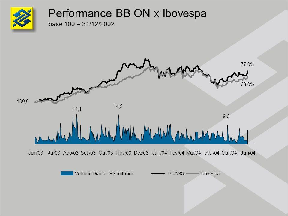Performance BB ON x Ibovespa base 100 = 31/12/2002 14,1 14,5 9,6 100,0 Jun/03Jul/03Ago/03Set/03Out/03Nov/03Dez/03Jan/04Fev/04Mar/04Abr/04Mai/04Jun/04