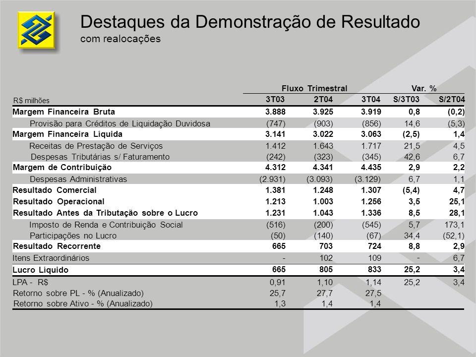 Destaques da Demonstração de Resultado com realocações 3T032T043T04S/3T03S/2T04 Margem Financeira Bruta3.8883.9253.9190,8(0,2) Provisão para Créditos