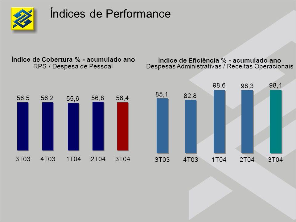 Índices de Performance Índice de Cobertura % - acumulado ano RPS / Despesa de Pessoal Índice de Eficiência % - acumulado ano Despesas Administrativas