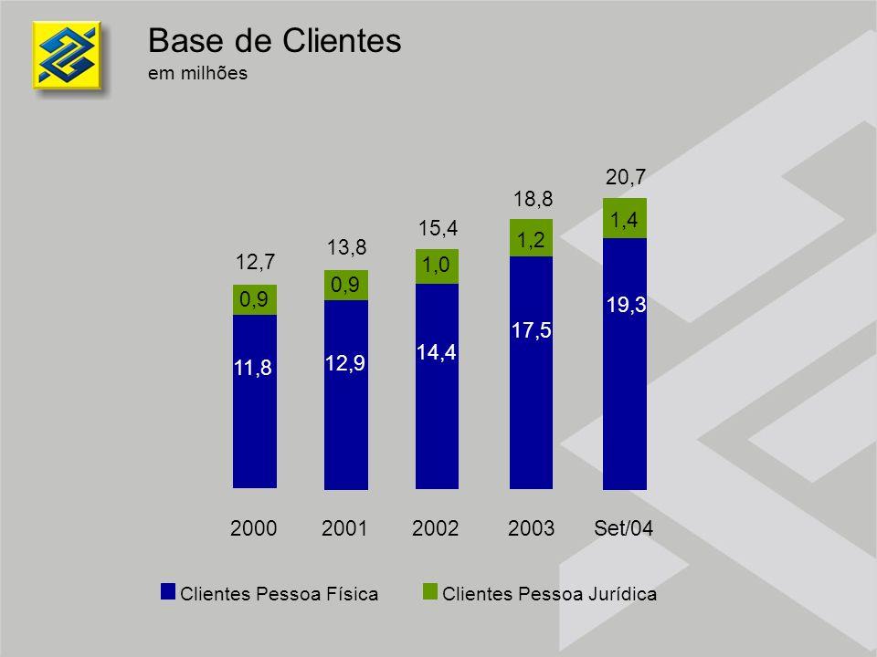 Base de Clientes em milhões Clientes Pessoa FísicaClientes Pessoa Jurídica 14,4 1,0 2002 15,4 12,9 0,9 2001 13,8 11,8 0,9 2000 12,7 2003 17,5 1,2 18,8