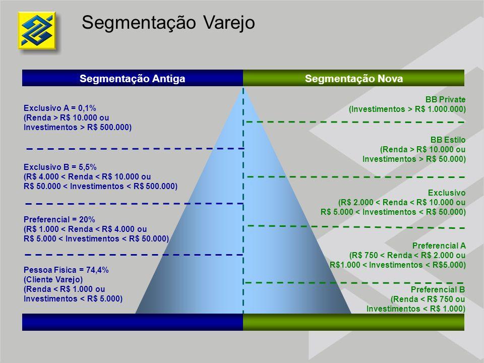 Segmentação Varejo Exclusivo A = 0,1% (Renda > R$ 10.000 ou Investimentos > R$ 500.000) Exclusivo B = 5,5% (R$ 4.000 < Renda < R$ 10.000 ou R$ 50.000