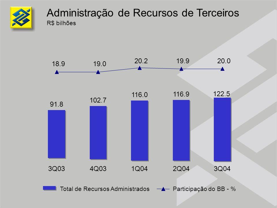 Administração de Recursos de Terceiros R$ bilhões Total de Recursos AdministradosParticipação do BB - % 122.5 18.919.0 20.219.920.0 91.8 102.7 116.0 1