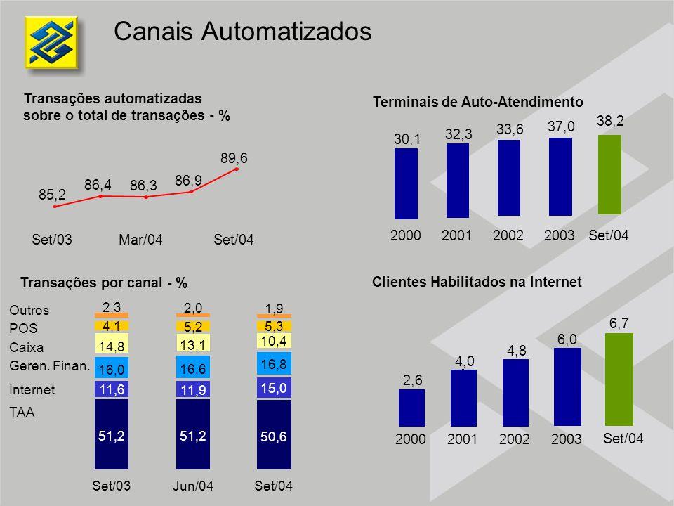 Canais Automatizados Transações automatizadas sobre o total de transações - % Transações por canal - % Terminais de Auto-Atendimento Clientes Habilita