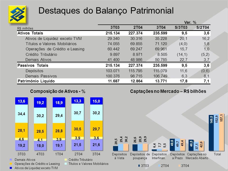 Destaques do Balanço Patrimonial Composição de Ativos - % 3T03 19,2 4,6 28,1 34,4 13,6 4T03 18,0 4,1 28,5 30,2 19,2 1T04 19,1 3,9 28,8 29,4 18,9 2T04
