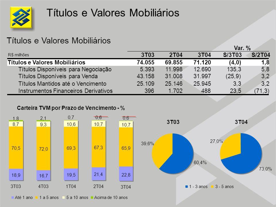 Títulos e Valores Mobiliários Carteira TVM por Prazo de Vencimento - % R$ milhões Até 1 ano1 a 5 anos5 a 10 anosAcima de 10 anos 60,4% 39,6% 73,0% 27,