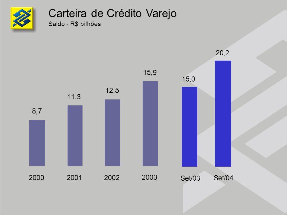 Carteira de Crédito Varejo Saldo - R$ bilhões 11,3 8,7 12,5 15,9 2000 20012002 2003 15,0 20,2 Set/03 Set/04