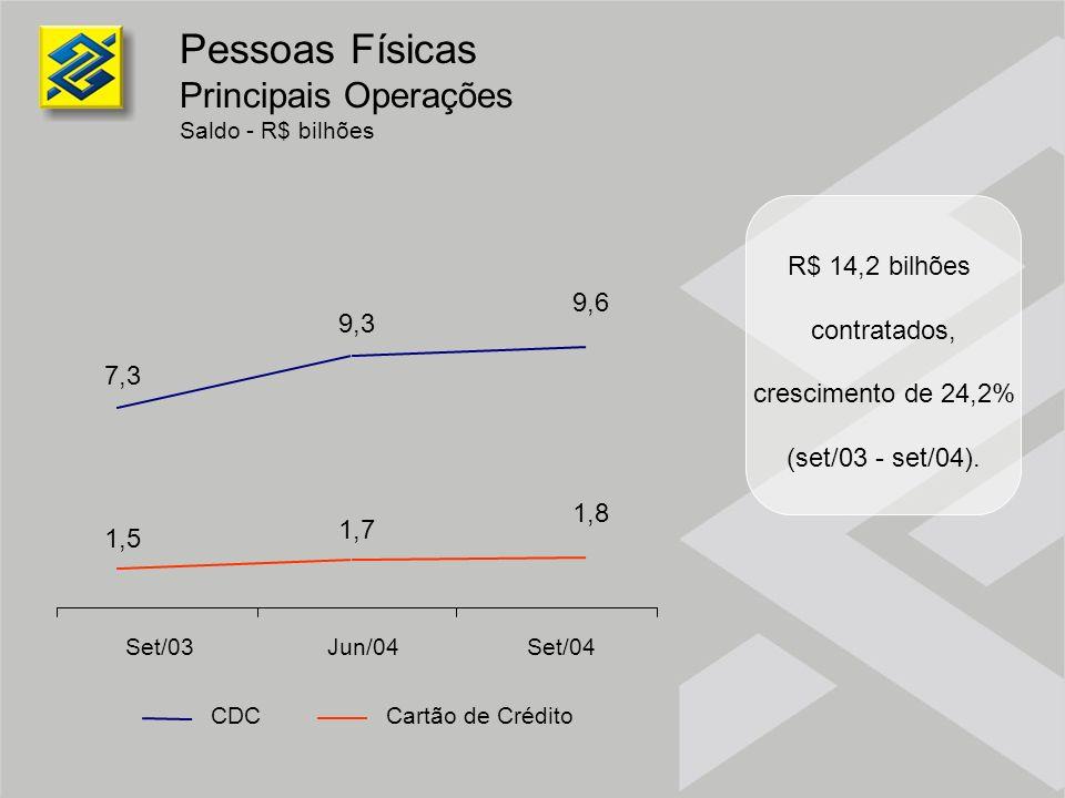 Pessoas Físicas Principais Operações Saldo - R$ bilhões R$ 14,2 bilhões contratados, crescimento de 24,2% (set/03 - set/04). 7,3 9,3 9,6 1,5 1,7 1,8 S