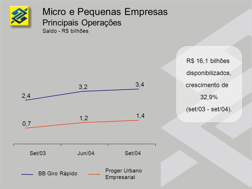 R$ 16,1 bilhões disponibilizados, crescimento de 32,9% (set/03 - set/04). Micro e Pequenas Empresas Principais Operações Saldo - R$ bilhões Set/03Jun/