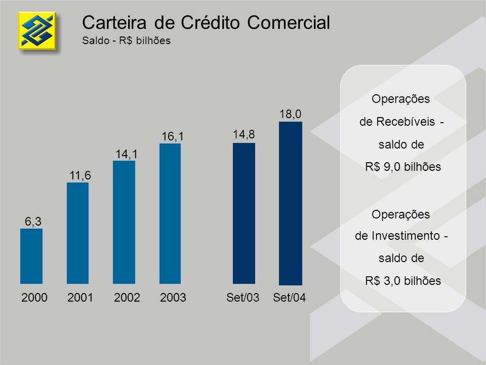 Carteira de Crédito Comercial Saldo - R$ bilhões Operações de Recebíveis - saldo de R$ 9,0 bilhões Operações de Investimento - saldo de R$ 3,0 bilhões