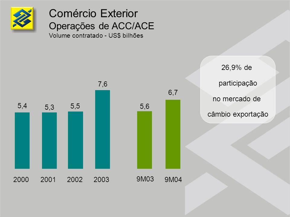 Comércio Exterior Operações de ACC/ACE Volume contratado - US$ bilhões 26,9% de participação no mercado de câmbio exportação 5,4 5,3 7,6 5,5 2000 2001