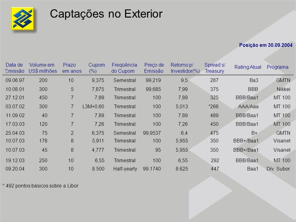 Captações no Exterior Posição em 30.09.2004 Data de Emissão Volume em US$ milhões Prazo em anos Cupom (%) Freqüência do Cupom Preço de Emissão Retorno