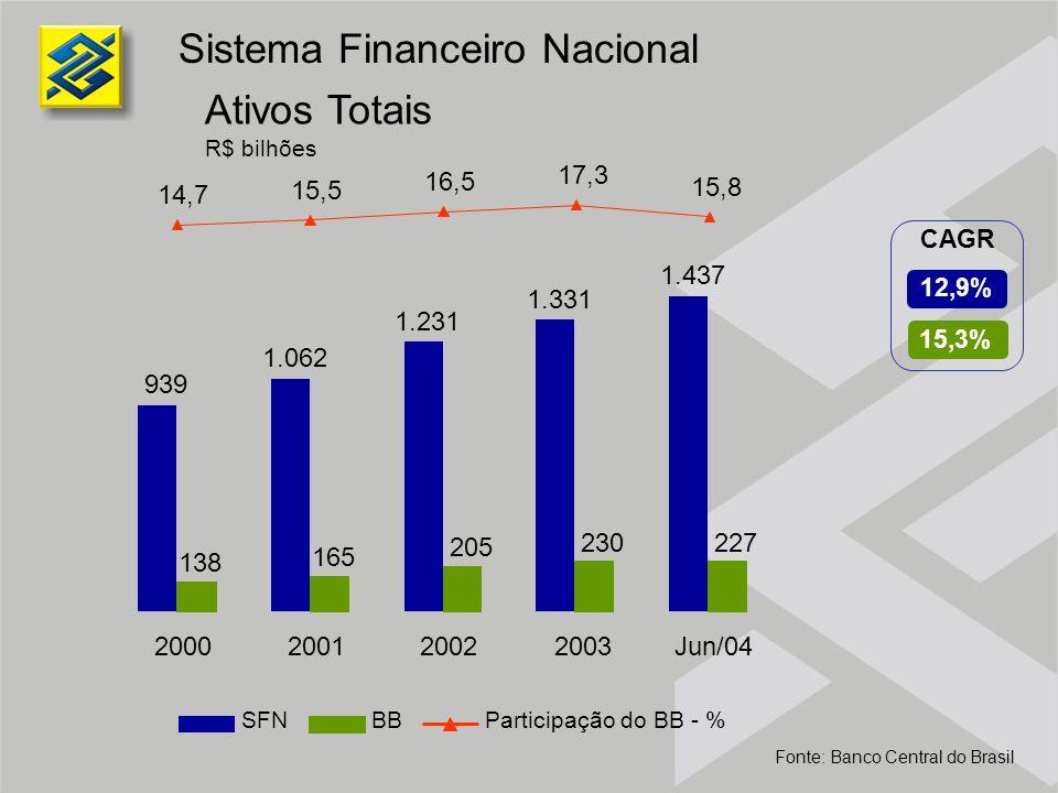 Ativos Totais R$ bilhões Sistema Financeiro Nacional Fonte: Banco Central do Brasil SFNBBParticipação do BB - % 15,3% 12,9% CAGR 939 1.062 1.231 1.331