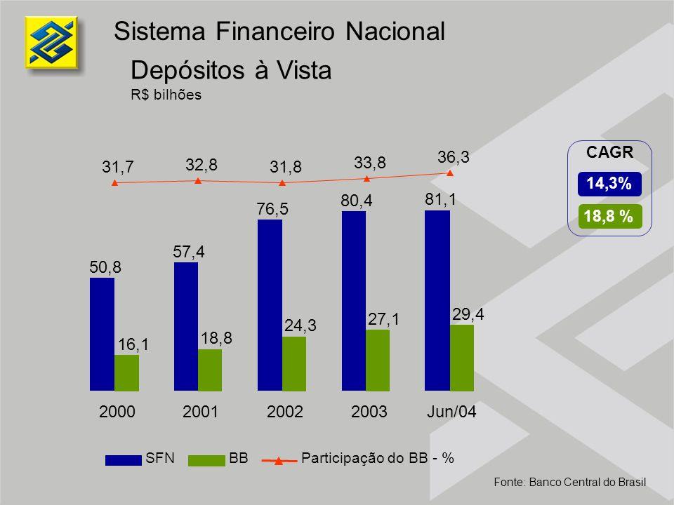 Operações de Crédito R$ bilhões Inclui Operações de Crédito e Arrendamento Mercantil Sistema Financeiro Nacional Fonte: Banco Central do Brasil SFNBBParticipação do BB - % 20,4 % 11,3 % CAGR 298,9 314,8 362,7 409,0 435,4 38,7 42,5 54,7 69,6 74,1 13,0 13,5 15,1 17,0 2000200120022003Jun/04