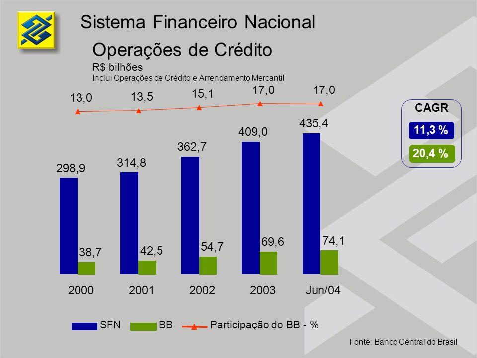Operações de Crédito R$ bilhões Inclui Operações de Crédito e Arrendamento Mercantil Sistema Financeiro Nacional Fonte: Banco Central do Brasil SFNBBP