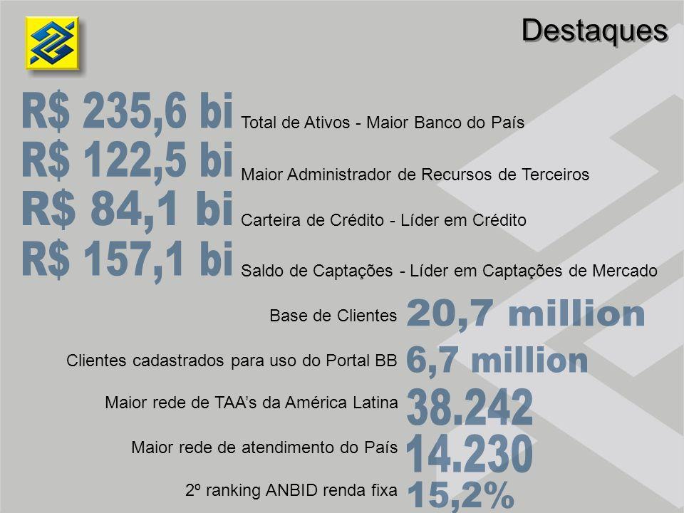 Destaques Total de Ativos - Maior Banco do País Maior Administrador de Recursos de Terceiros Carteira de Crédito - Líder em Crédito Saldo de Captações