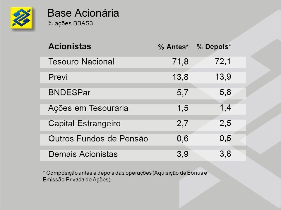 Base Acionária % ações BBAS3 % Antes* 71,8 13,8 5,7 1,5 2,7 0,6 3,9 % Depois* 72,1 13,9 5,8 1,4 2,5 0,5 3,8 * Composição antes e depois das operações