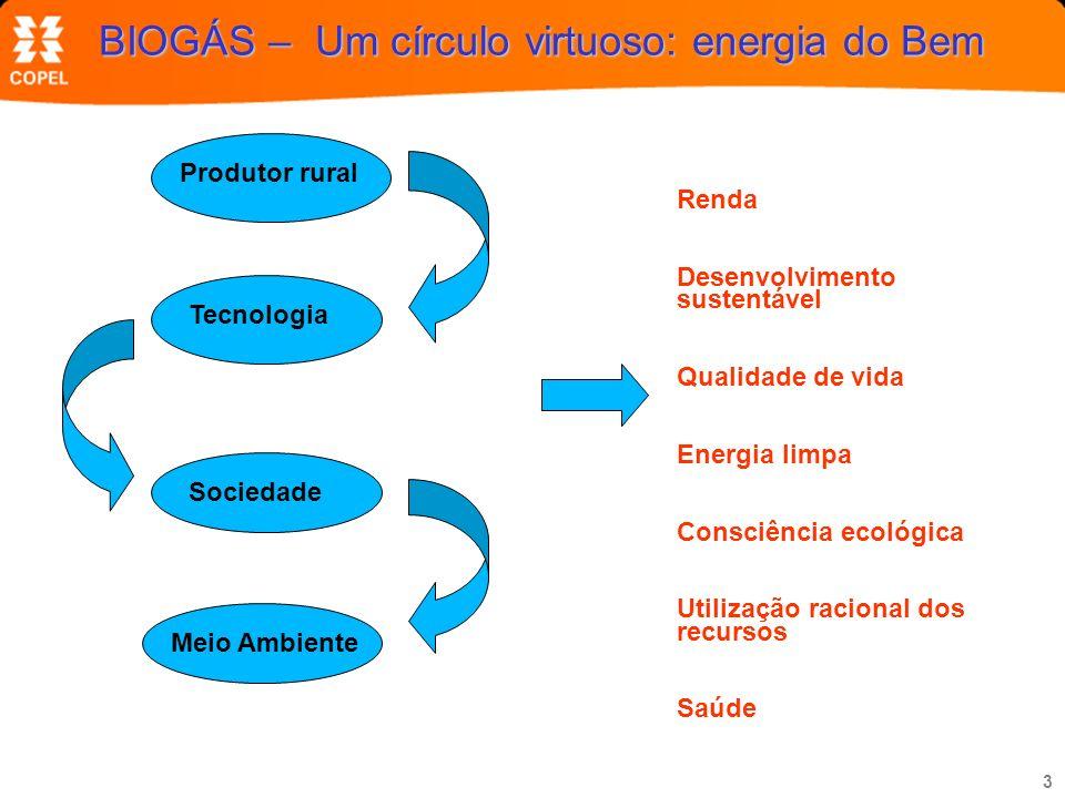 3 BIOGÁS – Um círculo virtuoso: energia do Bem Sociedade Produtor rural Meio Ambiente Tecnologia Renda Desenvolvimento sustentável Qualidade de vida E