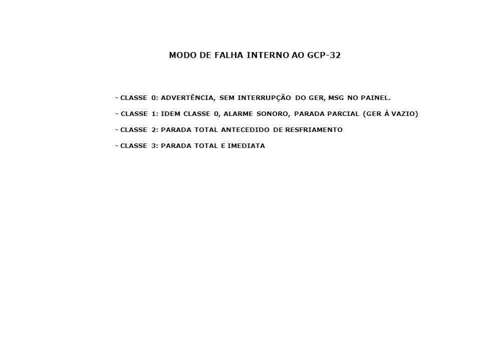 - CLASSE 0: ADVERTÊNCIA, SEM INTERRUPÇÃO DO GER, MSG NO PAINEL. - CLASSE 1: IDEM CLASSE 0, ALARME SONORO, PARADA PARCIAL (GER À VAZIO) - CLASSE 2: PAR