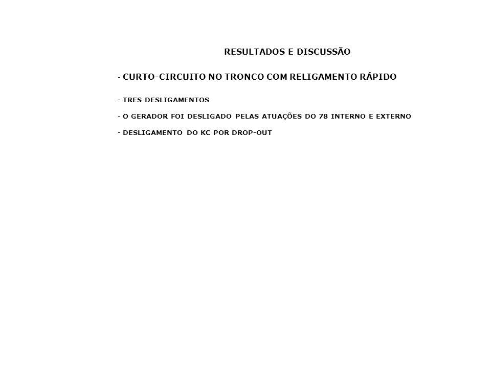 RESULTADOS E DISCUSSÃO - CURTO-CIRCUITO NO TRONCO COM RELIGAMENTO RÁPIDO - TRES DESLIGAMENTOS - O GERADOR FOI DESLIGADO PELAS ATUAÇÕES DO 78 INTERNO E