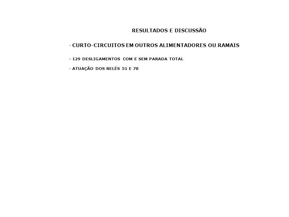 - CURTO-CIRCUITOS EM OUTROS ALIMENTADORES OU RAMAIS - 129 DESLIGAMENTOS COM E SEM PARADA TOTAL - ATUAÇÃO DOS RELÉS 51 E 78