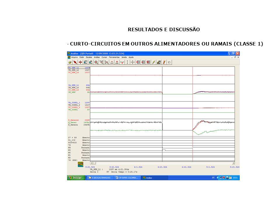RESULTADOS E DISCUSSÃO - CURTO-CIRCUITOS EM OUTROS ALIMENTADORES OU RAMAIS (CLASSE 1)