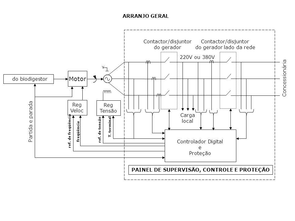 Y Motor Reg Veloc Reg Tensão Carga local Controlador Digital e Proteção do biodigestor Contactor/disjuntor do gerador Contactor/disjuntor do gerador l