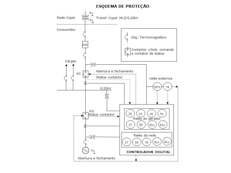 46 32 27 59 25 51 81o 81u kW Y Y Rede Copel Consumidor Cargas Transf. Copel 34,5/0,22kV KG KC 78TX 78 Disj. Termomagnético Contactor c/bob. comando e