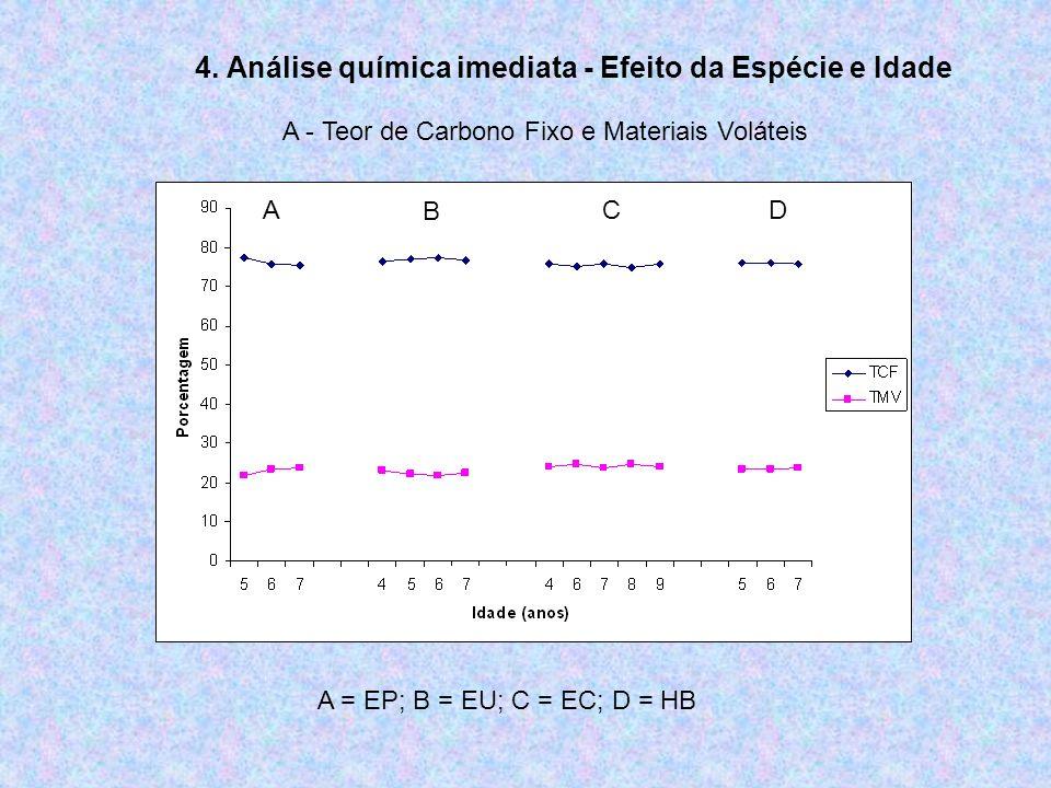 4. Análise química imediata - Efeito da Espécie e Idade A - Teor de Carbono Fixo e Materiais Voláteis A B C D A = EP; B = EU; C = EC; D = HB
