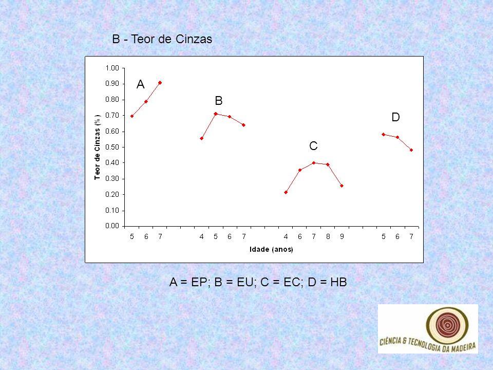 B - Teor de Cinzas A B C D A = EP; B = EU; C = EC; D = HB
