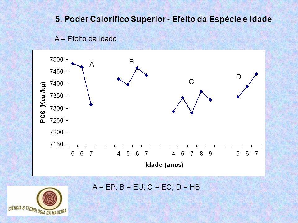 5. Poder Calorífico Superior - Efeito da Espécie e Idade A = EP; B = EU; C = EC; D = HB A B C D A – Efeito da idade