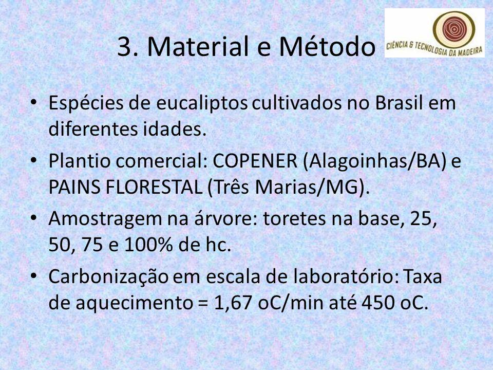 3. Material e Método Espécies de eucaliptos cultivados no Brasil em diferentes idades. Plantio comercial: COPENER (Alagoinhas/BA) e PAINS FLORESTAL (T