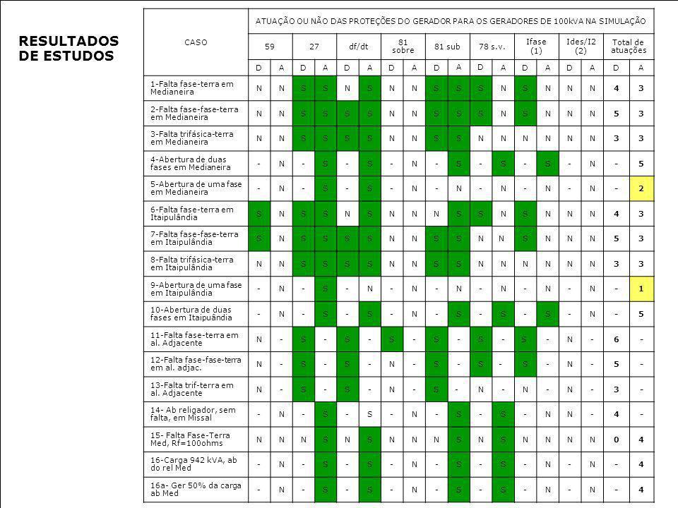 CASO ATUAÇÃO OU NÃO DAS PROTEÇÕES DO GERADOR PARA OS GERADORES DE 100kVA NA SIMULAÇÃO 5927df/dt 81 sobre 81 sub78 s.v. Ifase (1) Ides/I2 (2) Total de