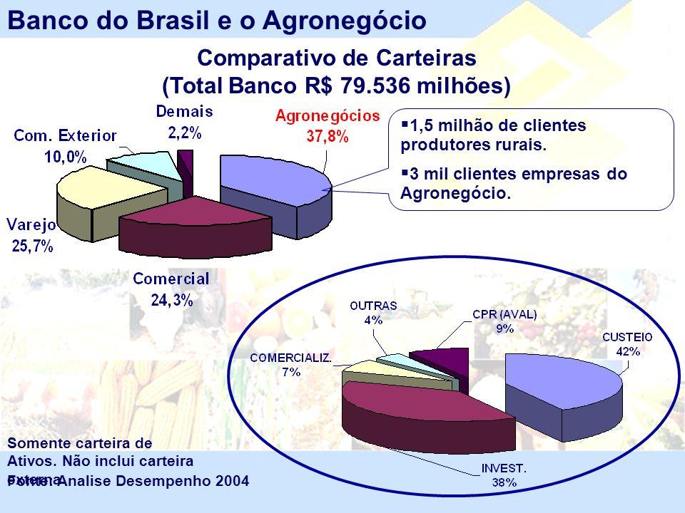 Comparativo de Carteiras (Total Banco R$ 79.536 milhões) Fonte: Analise Desempenho 2004 Banco do Brasil e o Agronegócio Somente carteira de Ativos. Nã