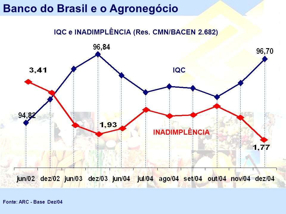 IQC e INADIMPLÊNCIA (Res. CMN/BACEN 2.682) Banco do Brasil e o Agronegócio INADIMPLÊNCIA IQC Fonte: ARC - Base Dez/04