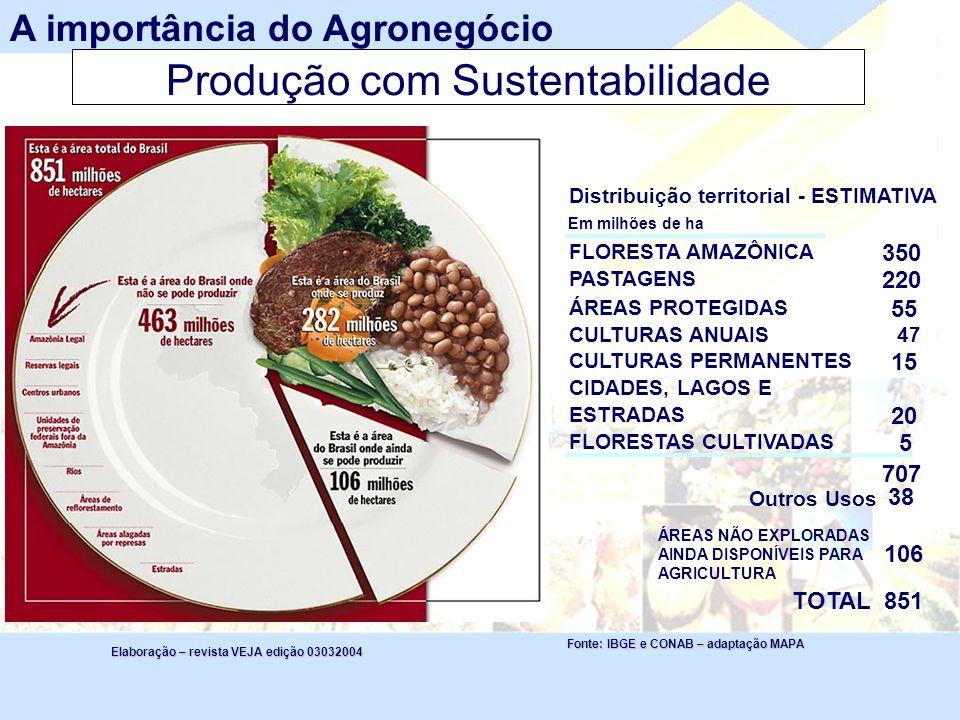 Produção com Sustentabilidade Fonte: IBGE e CONAB – adaptação MAPA Elaboração – revista VEJA edição 03032004 Distribuição territorial - ESTIMATIVA Em