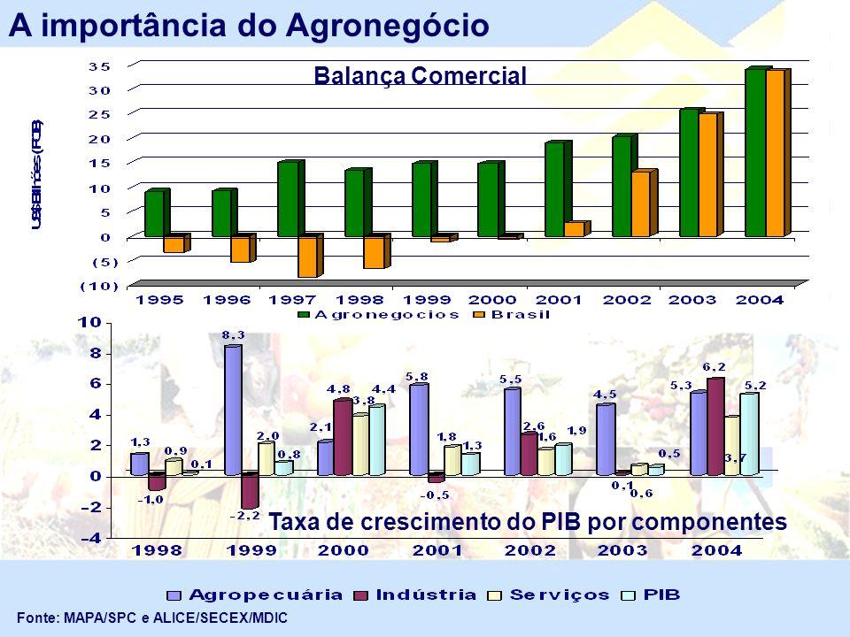 Fonte: MAPA/SPC e ALICE/SECEX/MDIC Balança Comercial A importância do Agronegócio Taxa de crescimento do PIB por componentes
