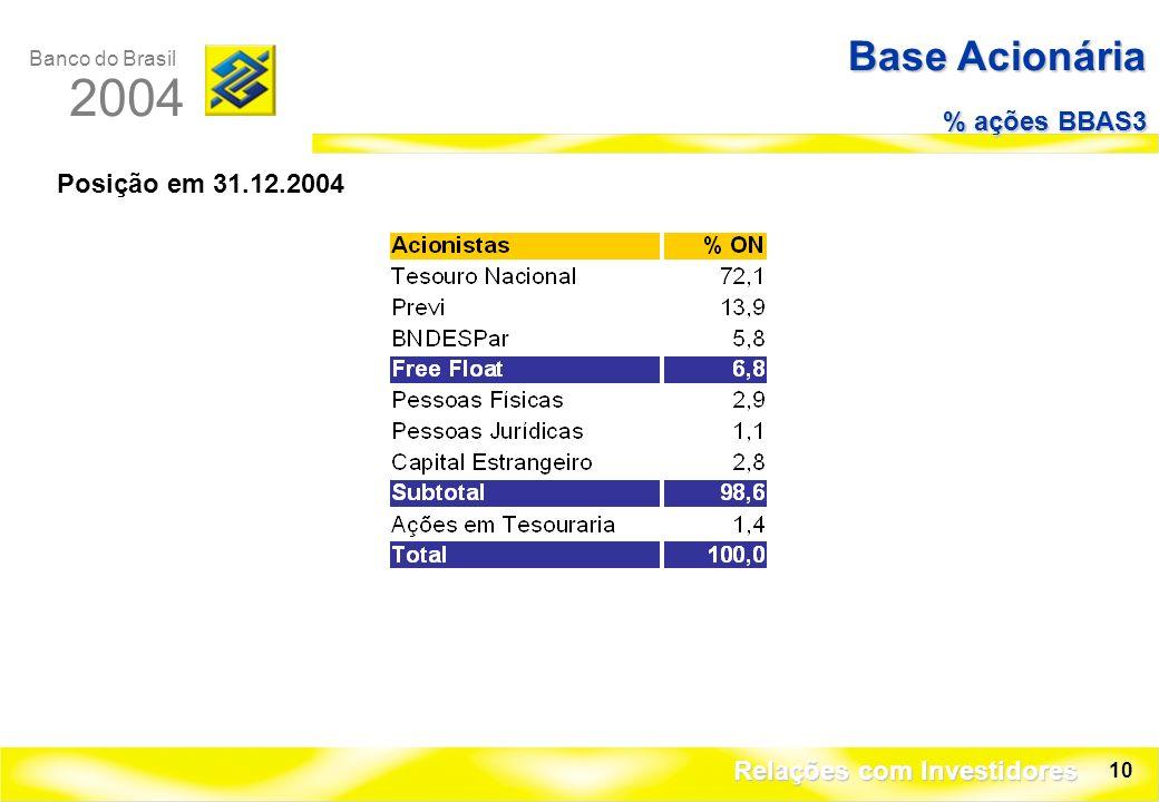 Banco do Brasil 2004 Relações com Investidores 10 Base Acionária % ações BBAS3 Posição em 31.12.2004