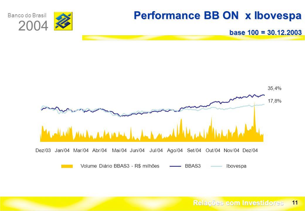 Banco do Brasil 2004 Relações com Investidores 11 Performance BB ON x Ibovespa base 100 = 30.12.2003 Dez/03Jan/04Mar/04Abr/04Mai/04Jun/04Jul/04Ago/04Set/04Out/04Nov/04Dez/04 Volume Diário BBAS3 - R$ milhõesBBAS3Ibovespa 35,4% 17,8%