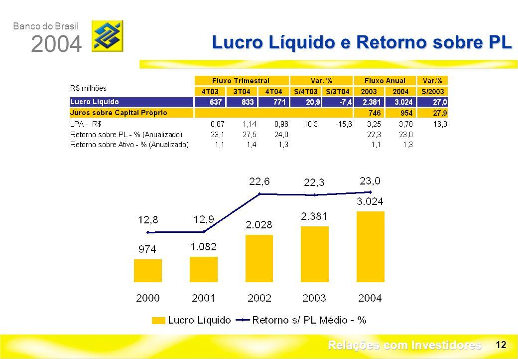 Banco do Brasil 2004 Relações com Investidores 12 Lucro Líquido e Retorno sobre PL R$ milhões