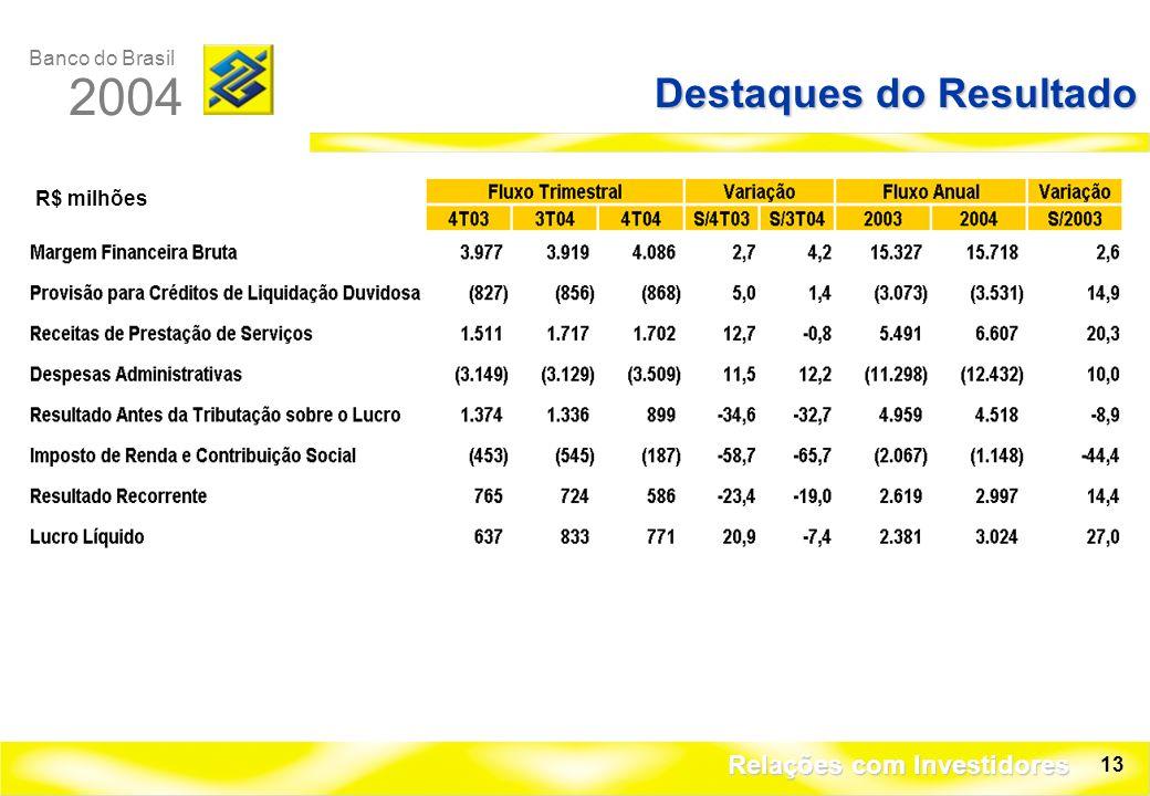 Banco do Brasil 2004 Relações com Investidores 13 Destaques do Resultado R$ milhões