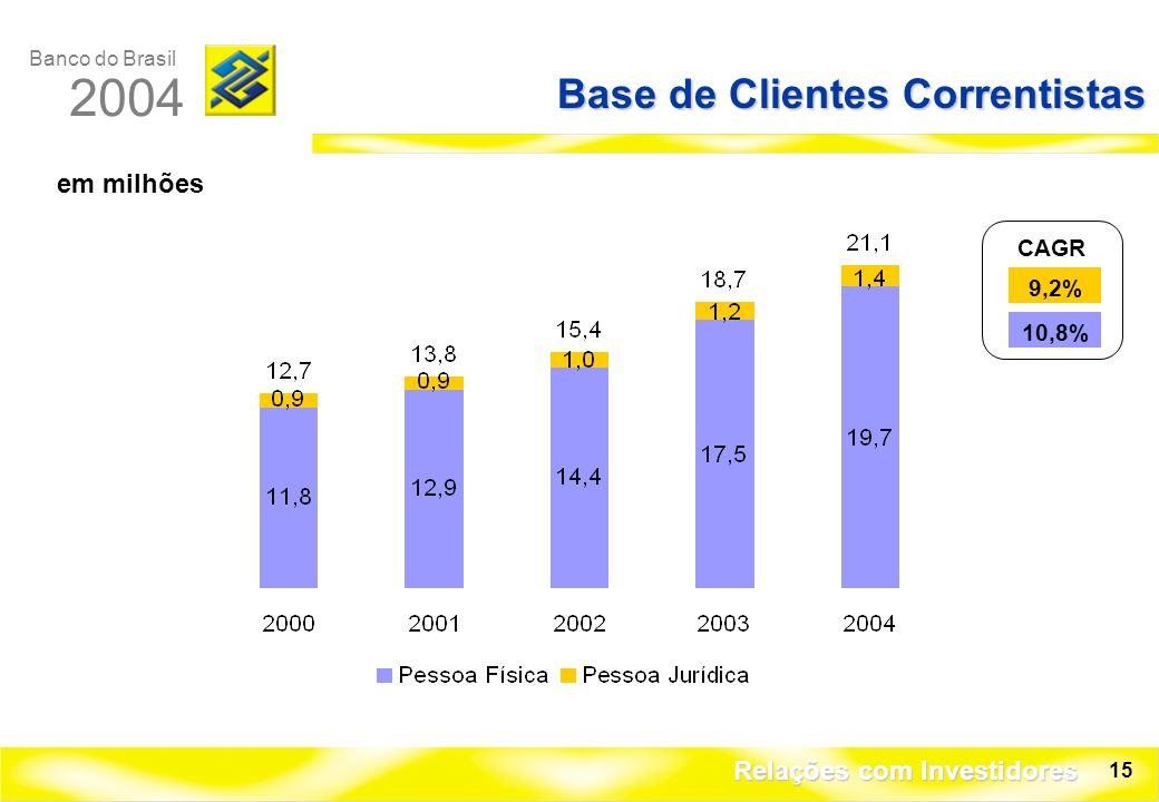 Banco do Brasil 2004 Relações com Investidores 15 Base de Clientes Correntistas em milhões CAGR 10,8% 9,2%