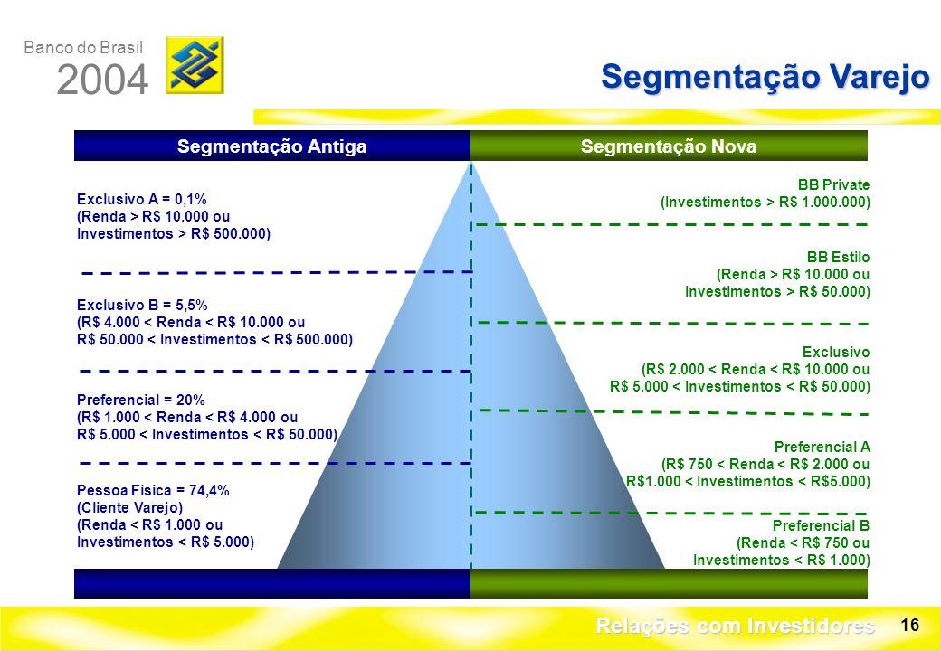 Banco do Brasil 2004 Relações com Investidores 16 Segmentação Varejo Exclusivo A = 0,1% (Renda > R$ 10.000 ou Investimentos > R$ 500.000) Exclusivo B = 5,5% (R$ 4.000 < Renda < R$ 10.000 ou R$ 50.000 < Investimentos < R$ 500.000) Preferencial = 20% (R$ 1.000 < Renda < R$ 4.000 ou R$ 5.000 < Investimentos < R$ 50.000) Pessoa Física = 74,4% (Cliente Varejo) (Renda < R$ 1.000 ou Investimentos < R$ 5.000) BB Private (Investimentos > R$ 1.000.000) BB Estilo (Renda > R$ 10.000 ou Investimentos > R$ 50.000) Exclusivo (R$ 2.000 < Renda < R$ 10.000 ou R$ 5.000 < Investimentos < R$ 50.000) Preferencial A (R$ 750 < Renda < R$ 2.000 ou R$1.000 < Investimentos < R$5.000) Preferencial B (Renda < R$ 750 ou Investimentos < R$ 1.000) Segmentação AntigaSegmentação Nova