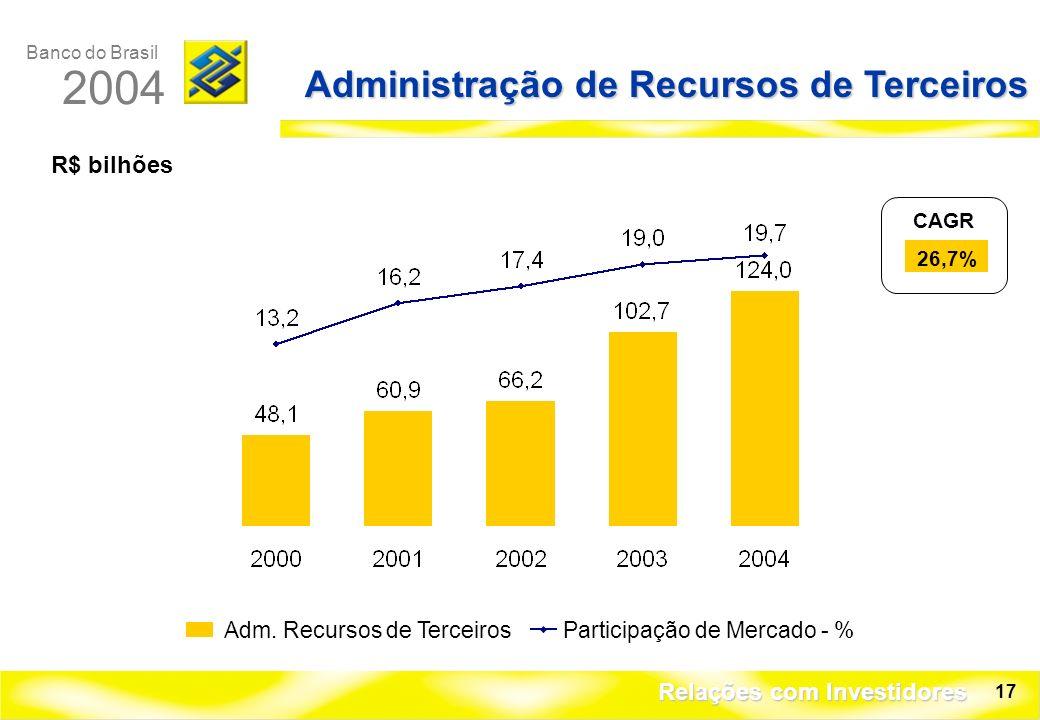 Banco do Brasil 2004 Relações com Investidores 17 Administração de Recursos de Terceiros R$ bilhões Participação de Mercado - %Adm.