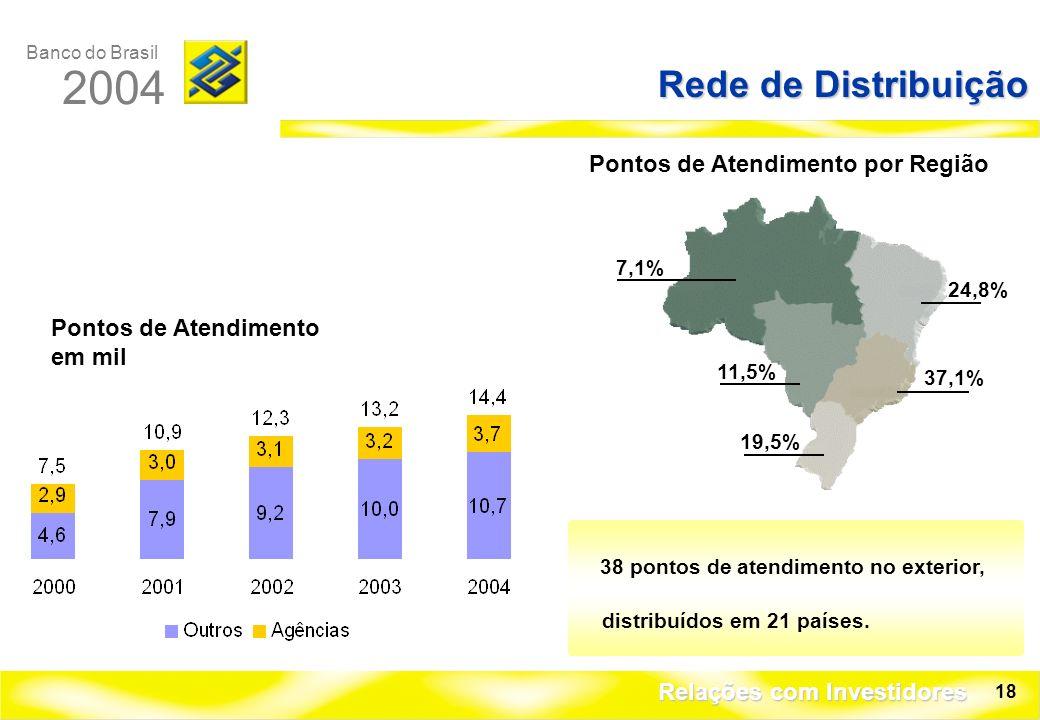 Banco do Brasil 2004 Relações com Investidores 18 Rede de Distribuição 7,1% 24,8% 11,5% 37,1% 19,5% Pontos de Atendimento em mil Pontos de Atendimento por Região 38 pontos de atendimento no exterior, distribuídos em 21 países.