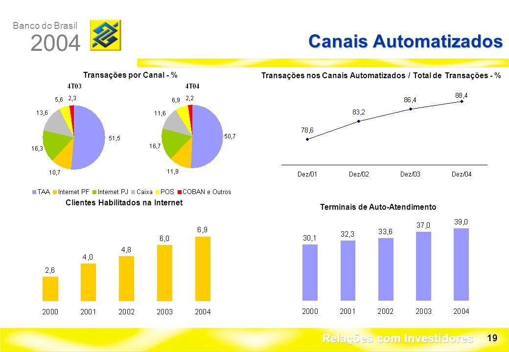 Banco do Brasil 2004 Relações com Investidores 19 Canais Automatizados Transações nos Canais Automatizados / Total de Transações - % Transações por Canal - % Terminais de Auto-Atendimento Clientes Habilitados na Internet
