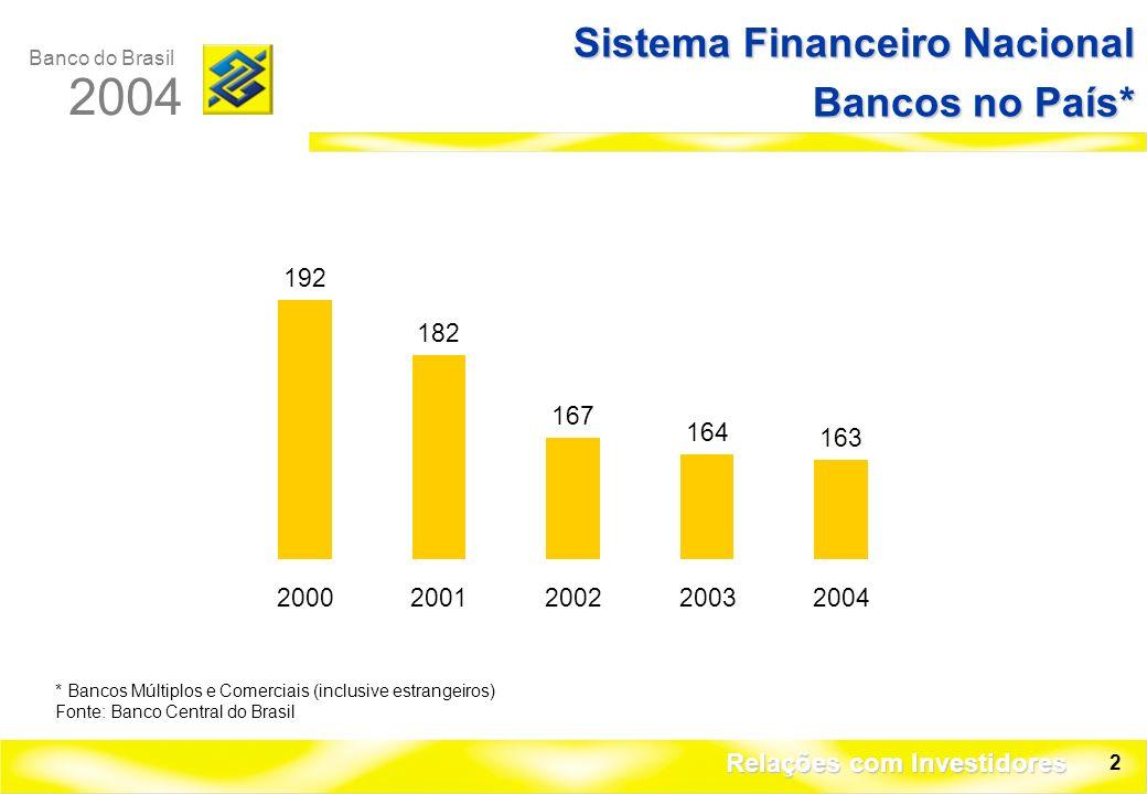 Banco do Brasil 2004 Relações com Investidores 2 Sistema Financeiro Nacional Bancos no País* * Bancos Múltiplos e Comerciais (inclusive estrangeiros) Fonte: Banco Central do Brasil 192 182 167 164 163 20002001200220032004